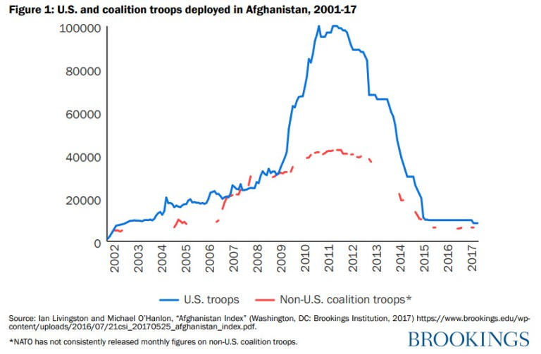 us-coalition-troops-afghanistan